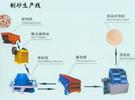 制砂生產線加快了石灰巖行業的發展